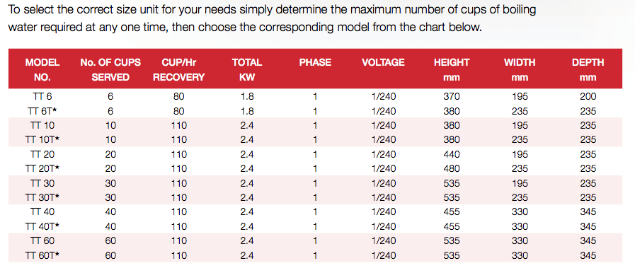 Whelan-Thermal-Tap-Specifications-Table